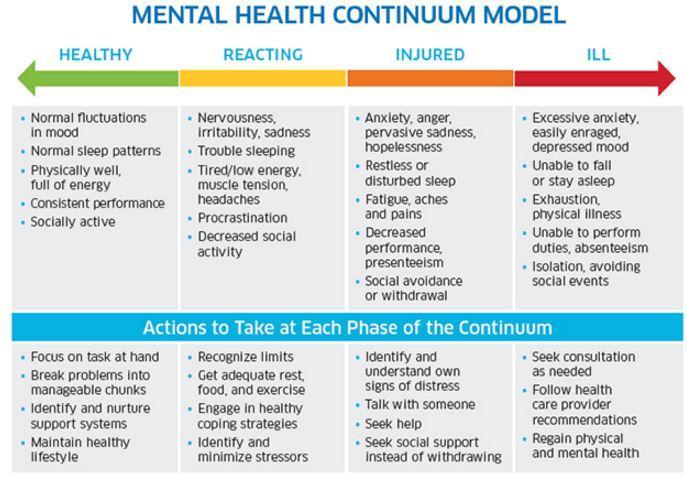 mental-health-continuum